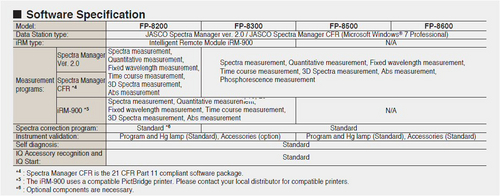 FP-8000 Software Specifications